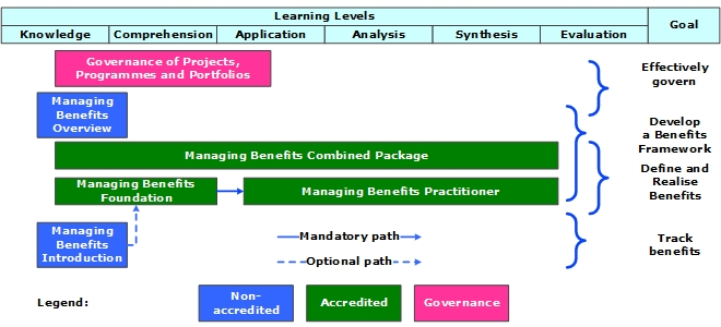 Managing Benefits Roadmap